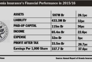 Oromia Insurance increases asset 43 percent