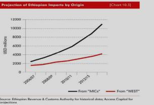 Ethiopia's fertilizer import bill triples