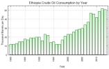 Ethiopia fails to meet reserve fuel target