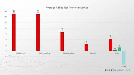 East African airlines score more customer satisfaction