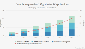Off-grid Solar set to triple in Africa