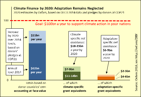 Multilateral development banks' climate financing increases 28%