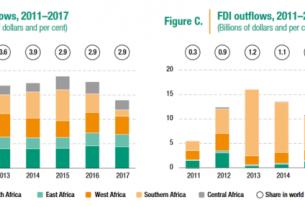 FDI to West Africa fell 11% to $11.3 billion