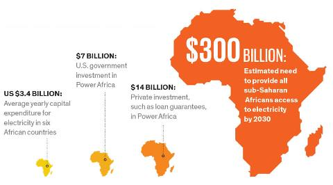 Ethiopia, Egypt, Nigeria, Zambia, Côte d'Ivoire discuss Africa Energy Market Place