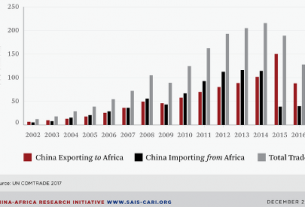 Africa can generate $33 billion working capital from trading