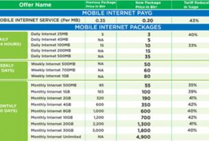 Ethiopia abandons mobile phone apparatus registration, cut service rate