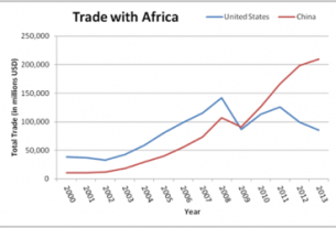 Chinese $850 million for Africa set to expand trade