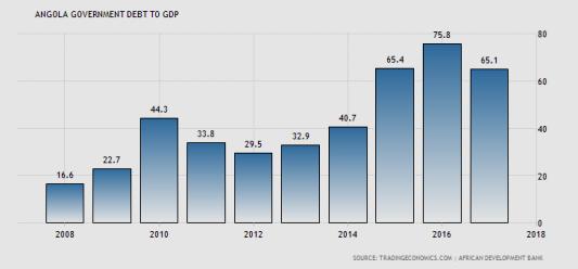 Angola sink deeper into debt