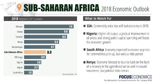 Growth in Sub-Saharan Africa slower, says WB