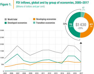 Global foreign direct investment fell by 41% in 2018