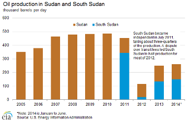 South Sudan secures $44 funding
