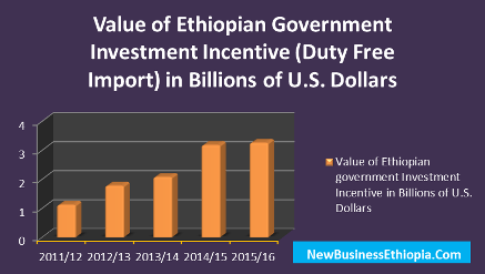 Why Ethiopia's export income declines while incentives increase