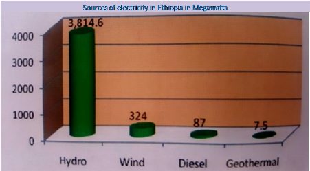 The state of ongoing hydropower projects in Ethiopia