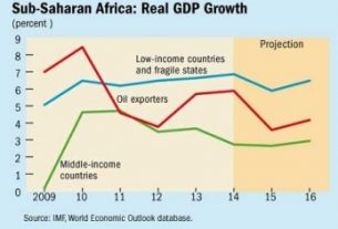 Africa's accelerated economic growth comes to an end