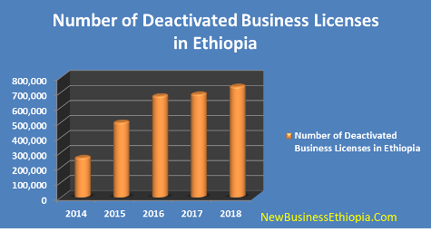 Business license deactivation growing in Ethiopia