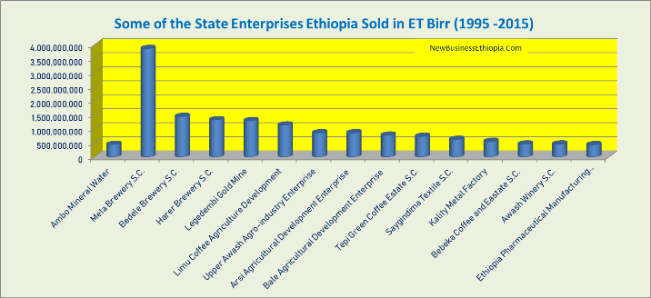 Ethiopia generates $3 billion selling state enterprises