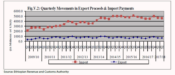 What makes IMF optimistic about Ethiopian economy