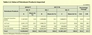 Ethiopia export income drops 38%