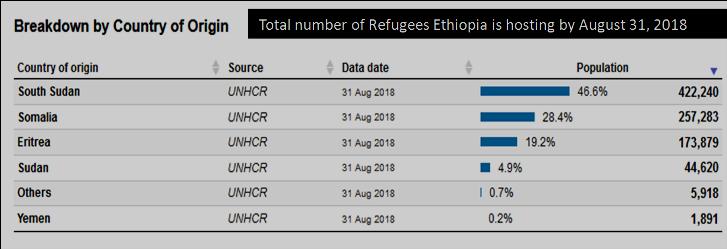 UN applauds Ethiopia new refugees' law