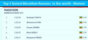 Ethiopian athletes storm Dubai Marathon