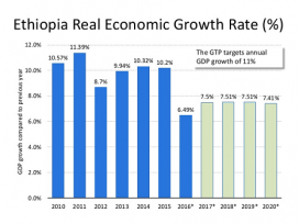 Ethiopia gets over $3 billion external financing