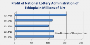 National Lottery Administration – New Business Ethiopia