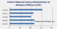 Ethiopia's national lottery makes $4 million profit