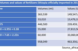 Ethiopia purchases 1.3 million metric tons fertilizer