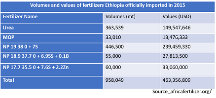 Ethiopia purchases 1.3 million metric tons fertilizer