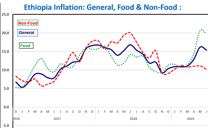 Inflation remains double digit in Ethiopia