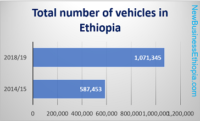 Ethiopia imports 135, 457 vehicles in a year