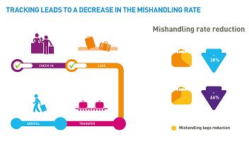 Improved baggage tracking to ensure passenger satisfaction