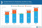 Climate finance for developing countries reaches $71 billion