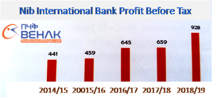 Ethiopia's Nib bank makes 928 million birr profit