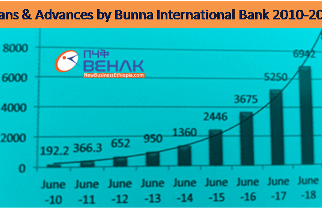 Bunna Bank of Ethiopia profit up 46 percent