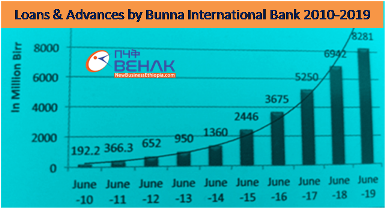 Bunna Bank of Ethiopia profit up 46 percent