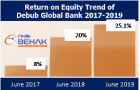 Debub Global Bank of Ethiopia profit doubles