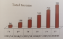 Ethiopia - Enat Bank income increases by $7.3 million