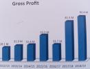 Ethiopia – Oromia Insurance Company profit up 14 percent