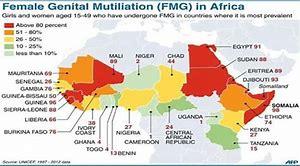 Towards zero female genital mutilation