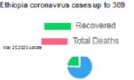 Ethiopia coronavirus cases up to 389