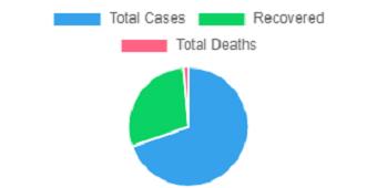 Ethiopia reports 29 new coronavirus cases