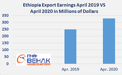 Ethiopia export earnings increases 12 percent