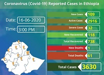Ethiopia reports 118 COVID-19 recoveries in 24 hours