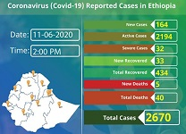 40 die from coronavirus in Ethiopia