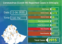 Ethiopia confirms 245 COVID-19 cases in a day