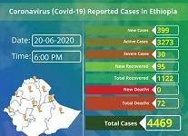 Ethiopia reports 399 new coronavirus cases