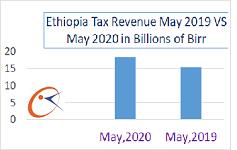 Ethiopia collects over $6 billion tax income