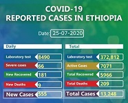 Ethiopia reports 555 new COVID-19 cases