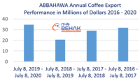 ABBAHAWA coffee export surges to $34 million